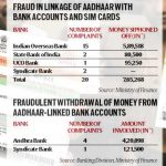 Linking of Aadhaar with bank accounts enables theft of your money