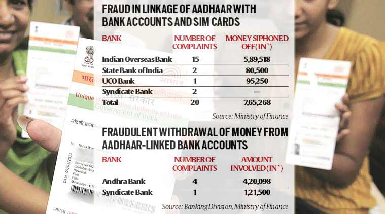 Aadhaar Enabled Banking Scams