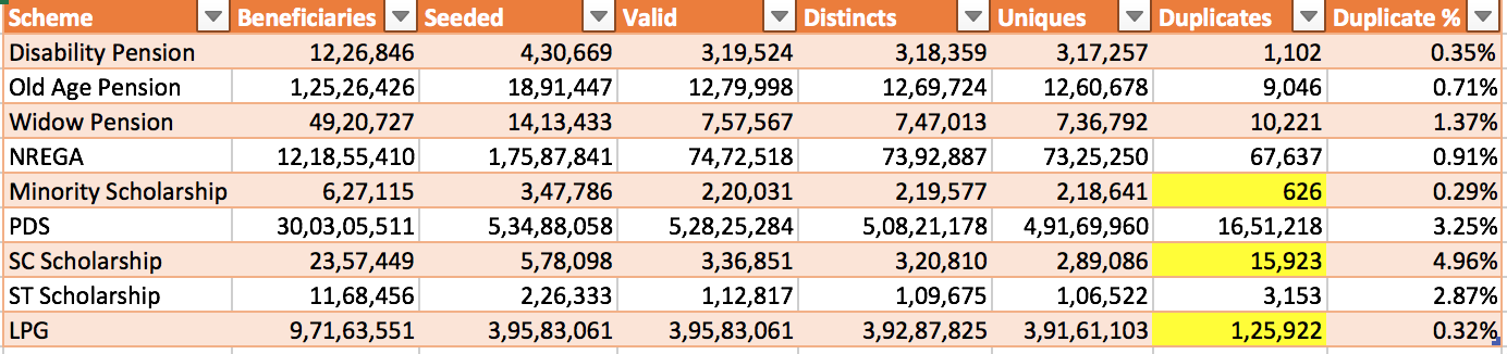 UIDAI study deduplication figures