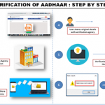 What the UIDAI doesn't tell you about offline use of Aadhaar for KYC